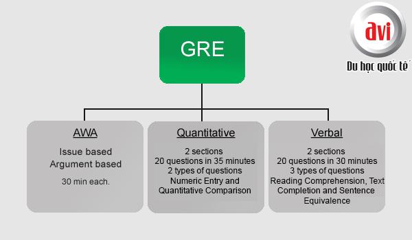 Cấu trúc GRE chia làm 3 phần chính