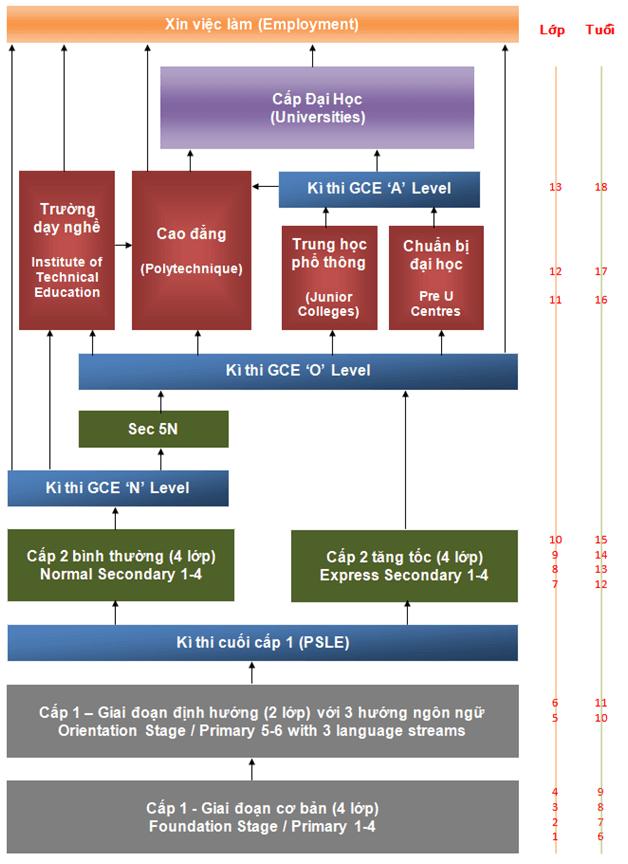hệ thống giáo dục singapore