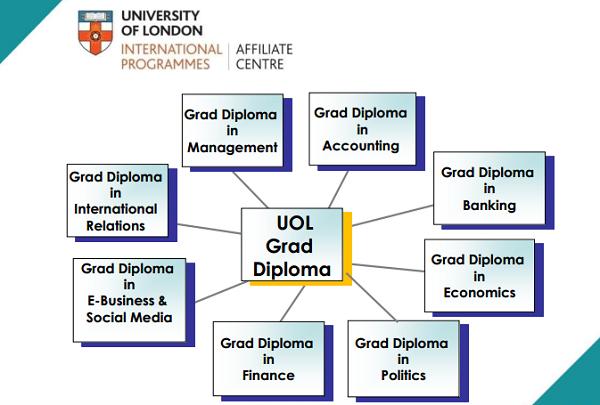 Chương trình diploma liên kết SIM-UOL