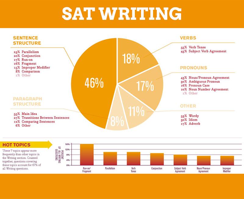 Một số nguyên tắc lưu ý khi làm bài SAT Writing