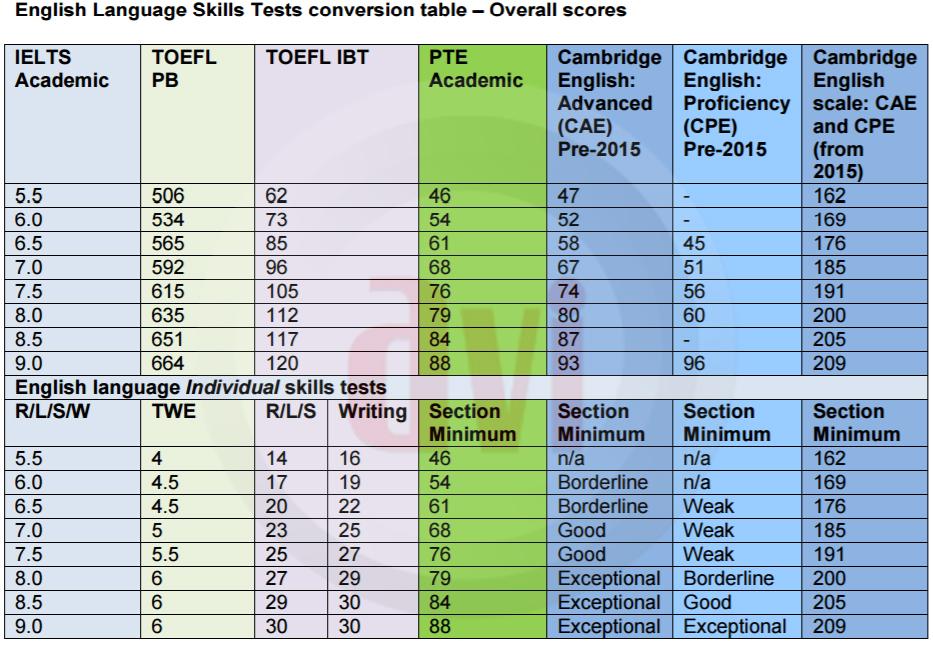 Quy đổi PTE với IELTS, TOEFL & CAMBRIDGE