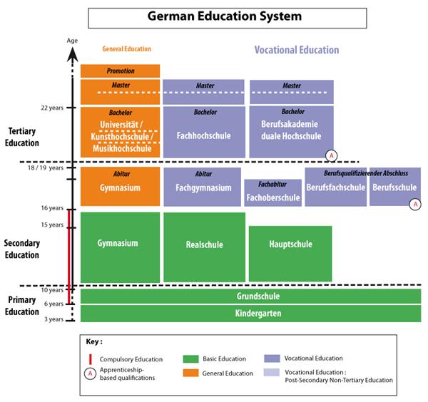 Sơ đồ hệ thống giáo dục Đức