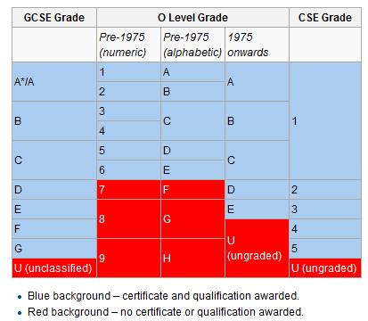 Tương quan điểm số trong O-level với IGCSE
