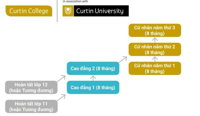 Học liên thông liên tục hệ Cao đẳng chuyển tiếp của Cao đẳng Curtin
