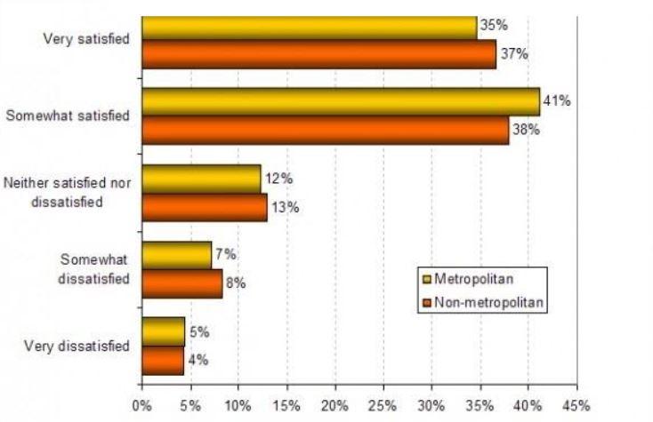 Theo báo cáo của ngành Truyền thông Úc (ACMA), hầu hết người dân Úc hài lòng với dịch vụ truyền thông tại đất nước mình