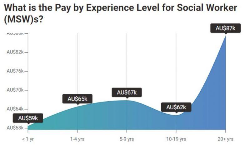 Mức lương tăng theo số năm kinh nghiệm